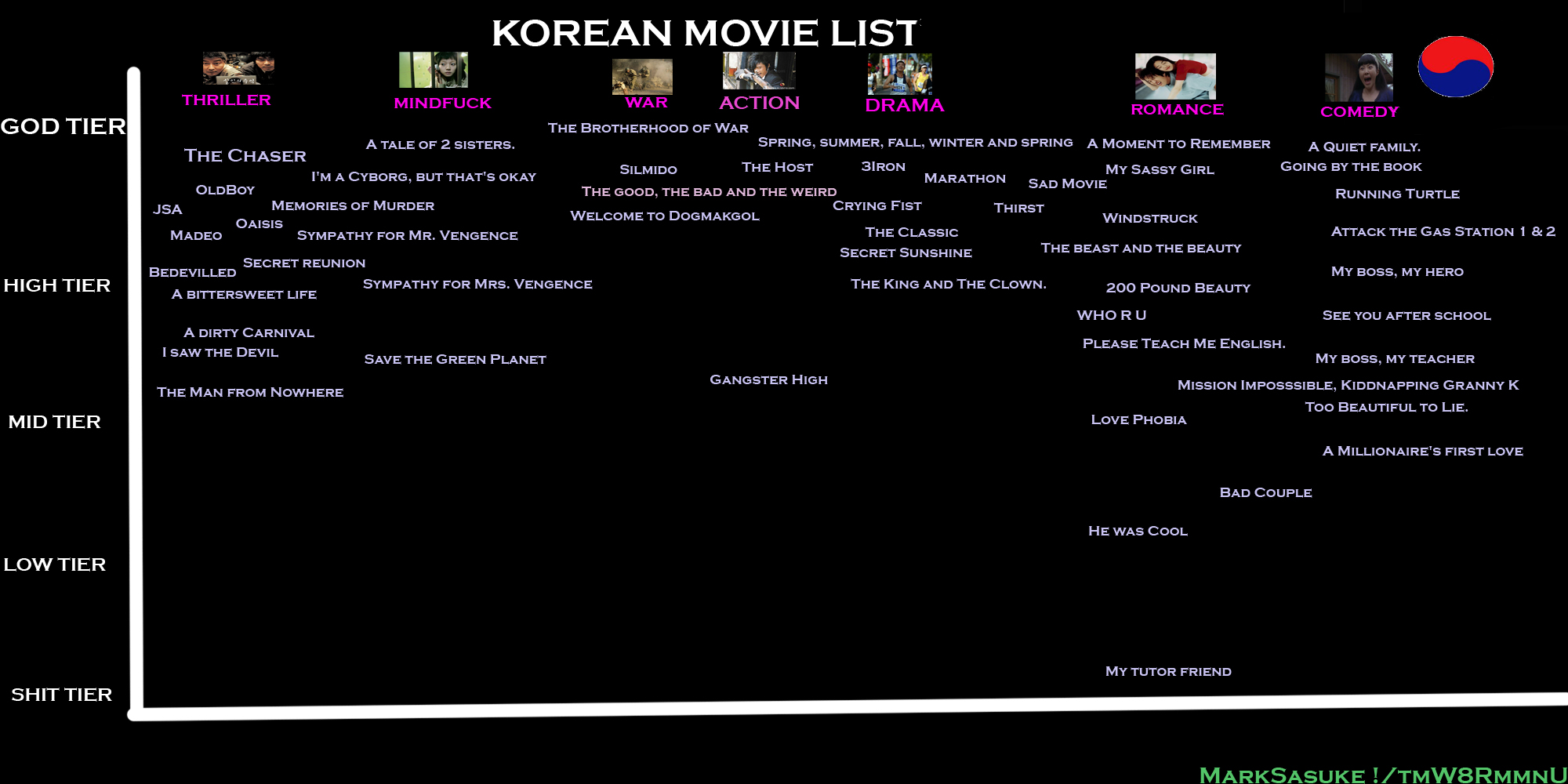 korean movie list 54 films created by marksasuke