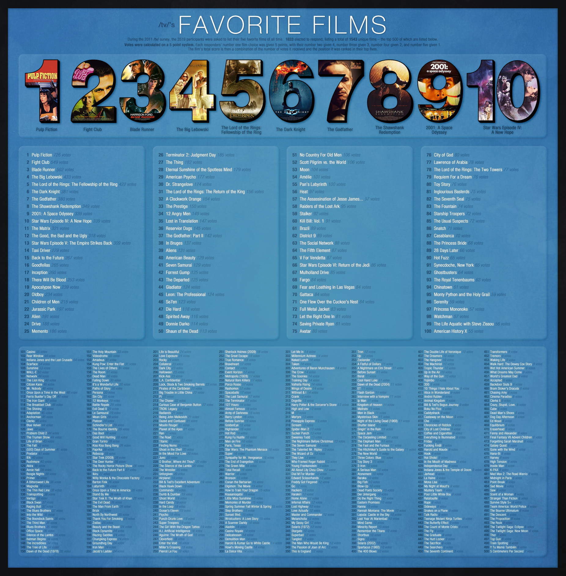 4chan movie list