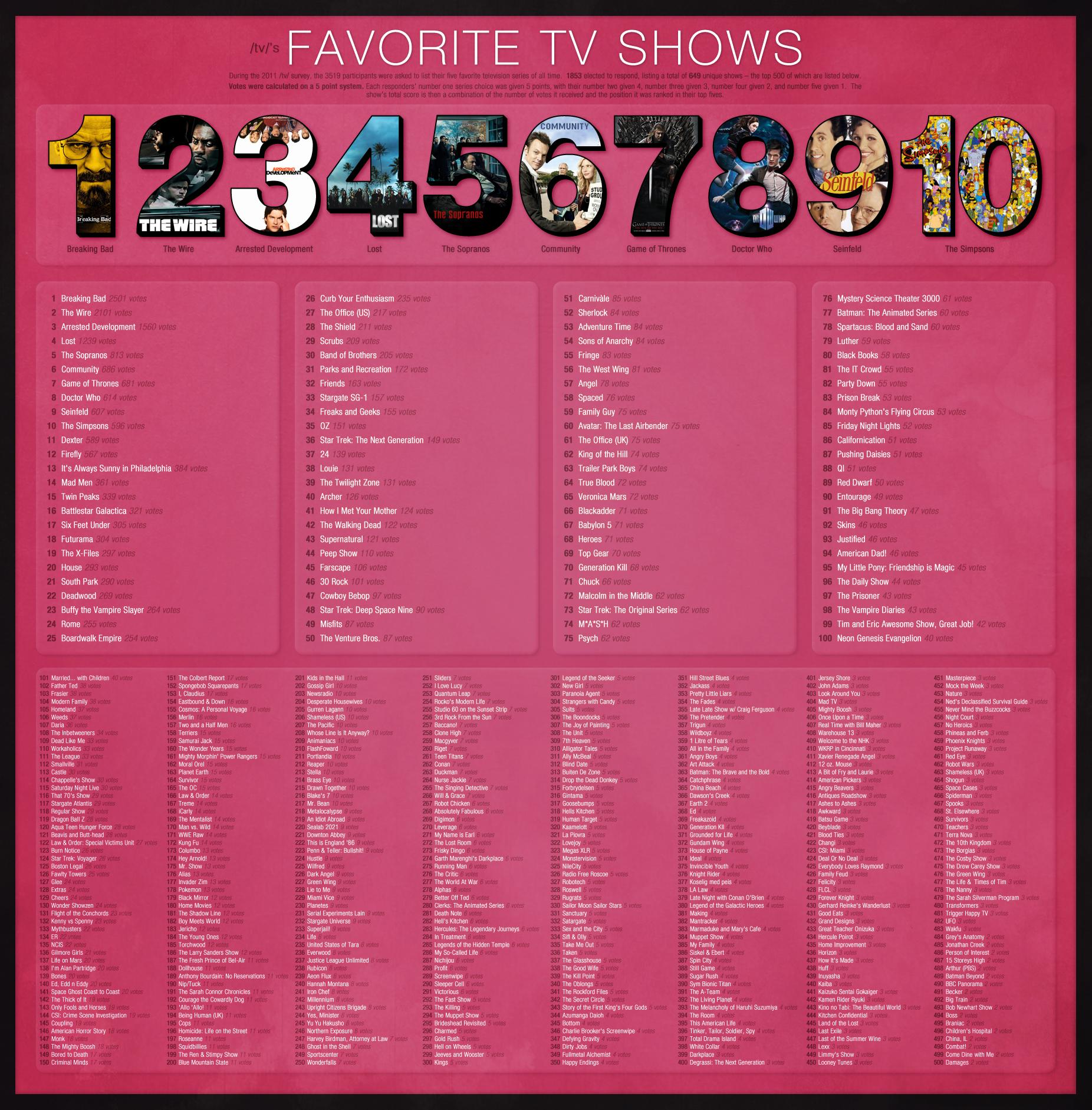 essay favorite show tv